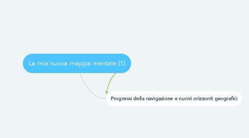 Mind Map: La mia nuova mappa mentale (1)