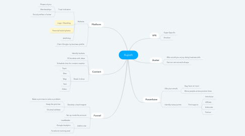 Mind Map: Kujoch