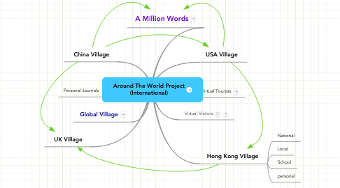 Mind Map: Around The World Project (International)