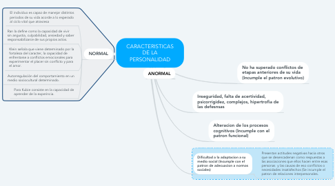 Mind Map: CARACTERISTICAS DE LA PERSONALIDAD