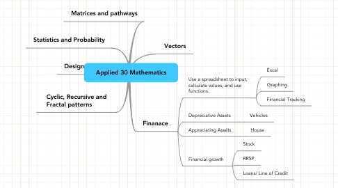 Mind Map: Applied 30 Mathematics