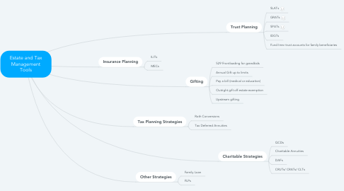 Mind Map: Estate and Tax Management Tools