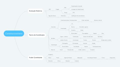 Mind Map: Constitucionalismo