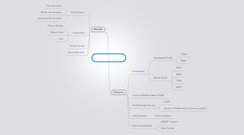 Mind Map: Financial Services
