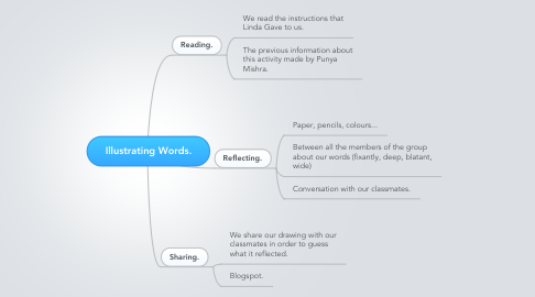 Mind Map: Illustrating Words.