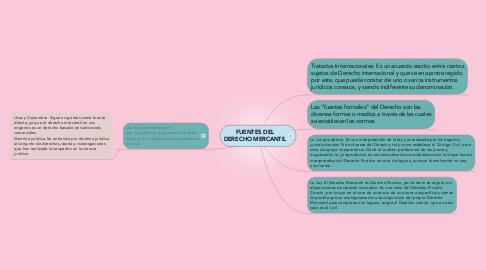 Mind Map: FUENTES DEL DERECHO MERCANTIL
