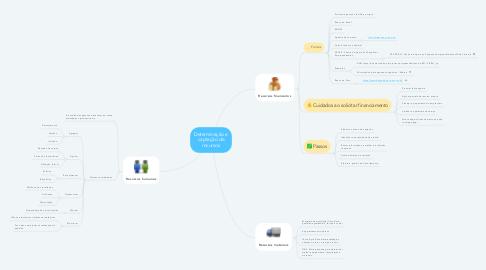 Mind Map: Determinação e captação de recursos