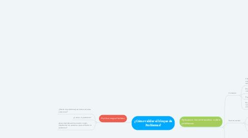 Mind Map: ¿Cómo validar el bloque de Problemas?
