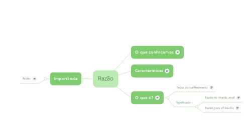 Mind Map: Razão