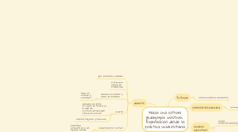 Mind Map: Hacia una cultura pedagógica inclusiva:  Experiencias desde la práctica universitaria
