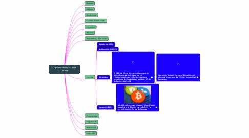 Mind Map: Criptomonedas Estados Unidos