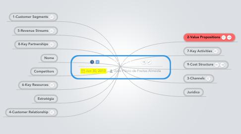 Mind Map: Brainstorm Startup