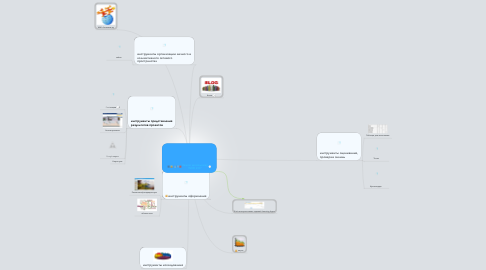 Mind Map: Зачем школьнику WEB 2.0?