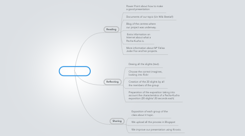 Mind Map: Pecha-Kucha