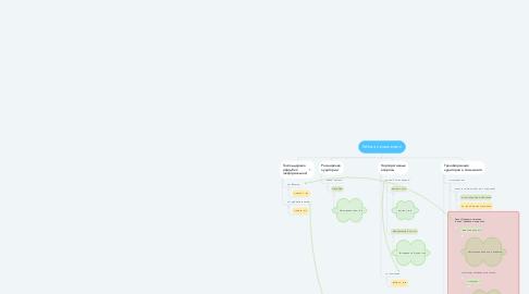 Mind Map: Работа с комьюнити