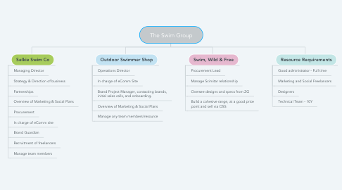 Mind Map: OS Shop