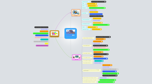 Mind Map: Cursos EaD
