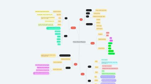 Mind Map: Sistem Gerak Manusia
