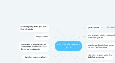 Mind Map: Desafios da primeira gestão