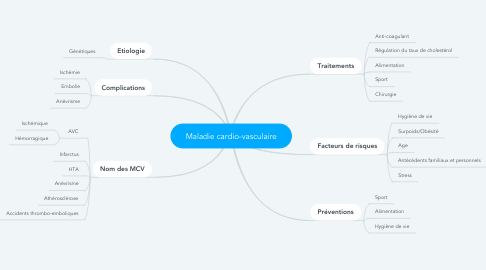 Mind Map: Maladie cardio-vasculaire