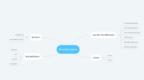 Mind Map: Brandblussers