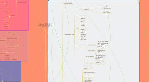 Mind Map: MES COMPÉTENCES PROFESSIONNELLES DE CONSEILLÈRE