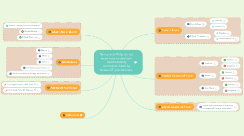 Mind Map: Nancy and Philip do not know how to deal with discriminatory comments made by fellow OT practitioners.