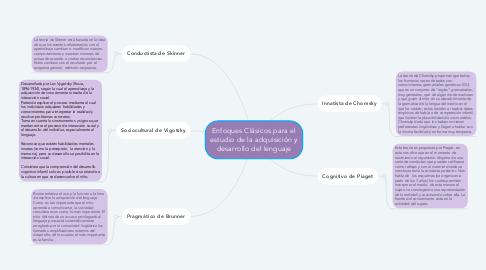 Mind Map: Enfoques Clásicos para el estudio de la adquisición y desarrollo del lenguaje