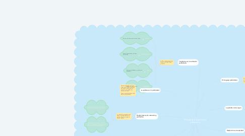 Mind Map: El lenguaje y la gramática publicitaria