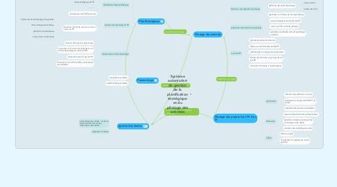 Mind Map: Système automatisé de gestion de la planification stratégique et du pilotage des activités