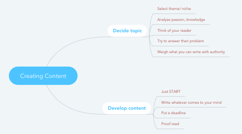 Mind Map: Creating Content