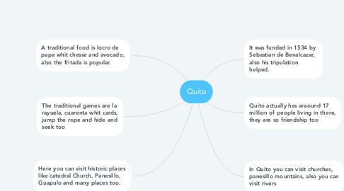 Mind Map: Quito