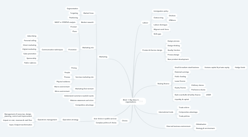Mind Map: Block 1: Big ideas in organisations