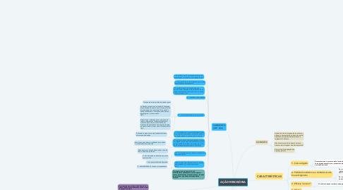Mind Map: AÇÃO RESCISÓRIA