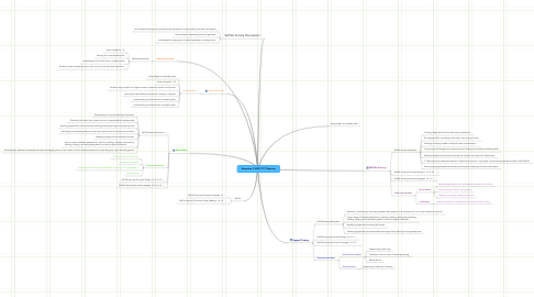 Mind Map: Semester 2 2007 ICT Planning
