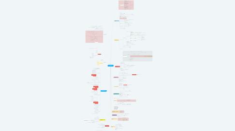 Mind Map: DEMANDAS FUNDIÁRIAS - 2020/2021