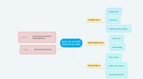 Mind Map: RUTA DE ACCIÓN PROYECTO MIMI