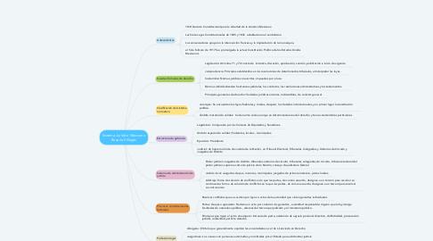 Mind Map: Sistema Jurídico Mexicano Rosario Villegas
