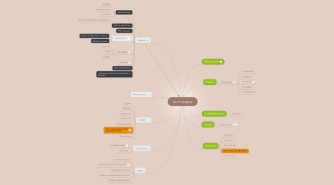 Mind Map: the H company