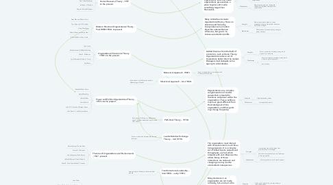 Mind Map: Leadership Theories
