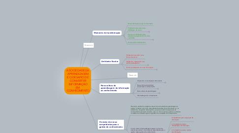 Mind Map: A SOCIEDADE DA  APRENDIZAGEM E O DESAFIO DE  CONVERTER  INFORMAÇÃO EM  CONHECIMENTO