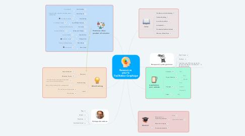 Mind Map: Ressources  pour la  Facilitation Graphique