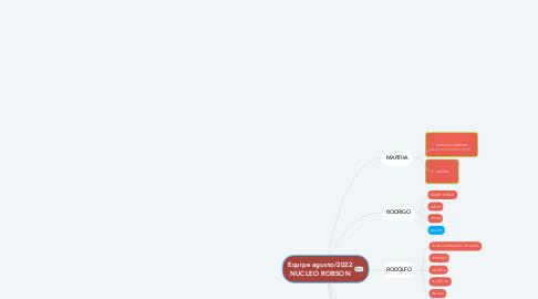 Mind Map: PLANEJAMENTO DE AÇÕES JUNHO DE 2021