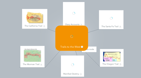 Mind Map: Trails to the West
