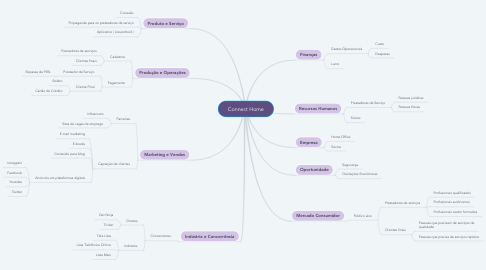 Mind Map: Connect Home