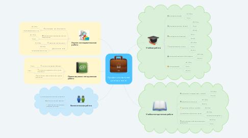 Mind Map: Профессиональная деятельность