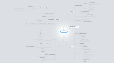 Mind Map: PC Ordinador