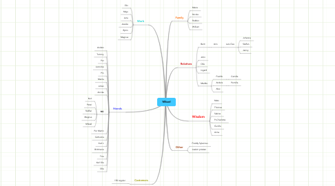 Mind Map: Mikael