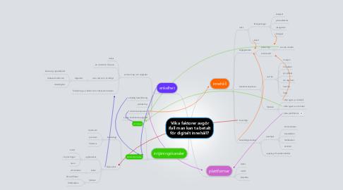 Mind Map: Vilka faktorer avgör ifall man kan ta betalt för digitalt innehåll?