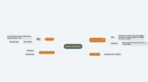 Mind Map: ENSINO RELIGIOSO